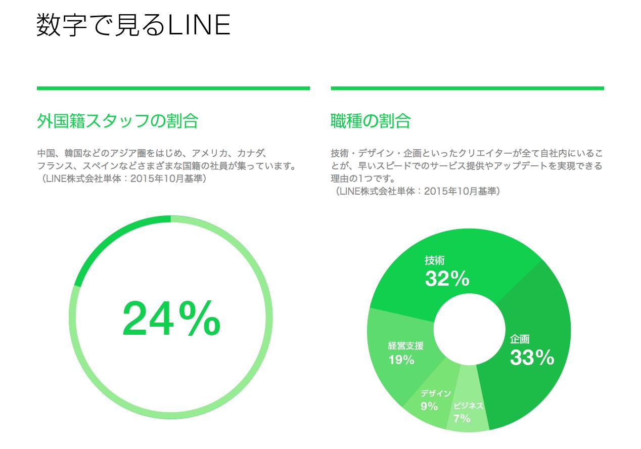 line採用サイト